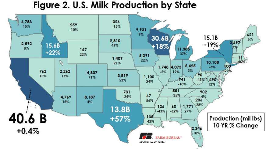 Largest Decline In U S Dairy Farms In 15 Plus Years In 2019